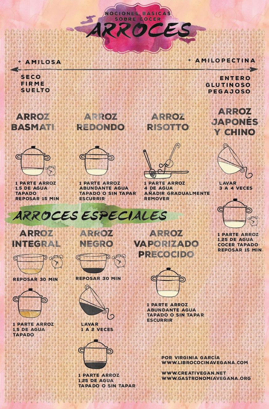 grafico-arroces
